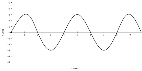 how to find fundamental frequency